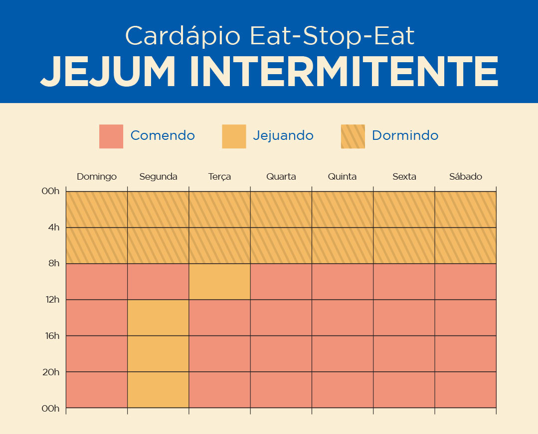 Jejum intermitente - Cardápio do método Eat-Stop-Eat